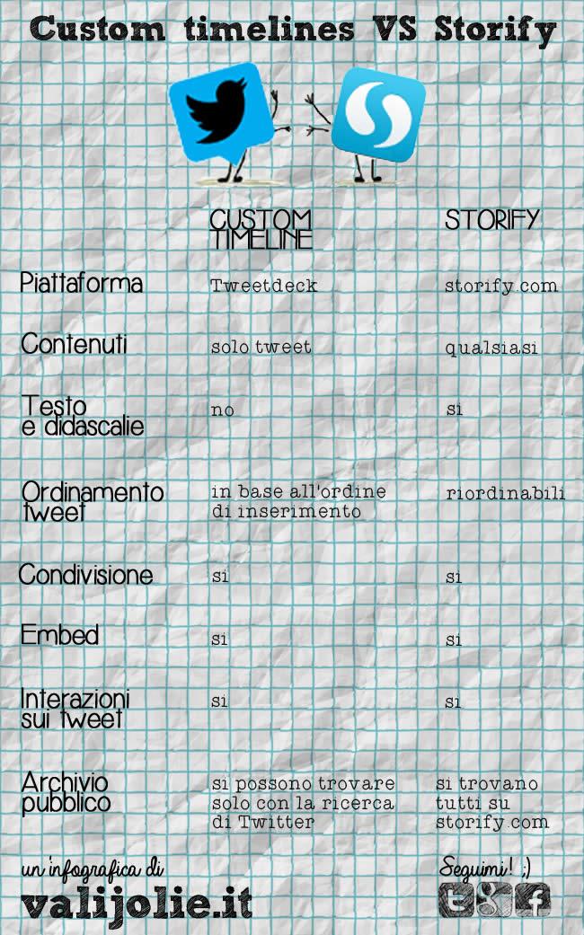 twitter custom timeline