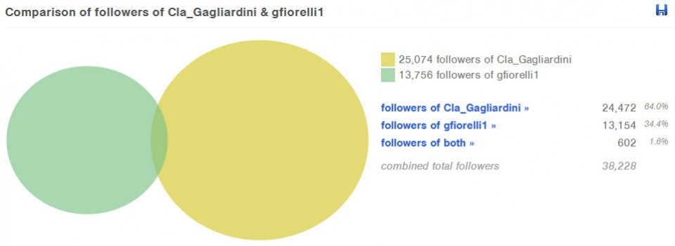 confronto follower followerwonk