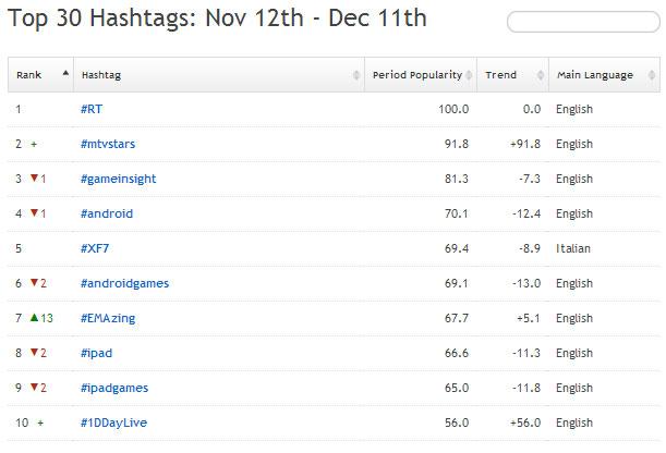 Hashtag più usati