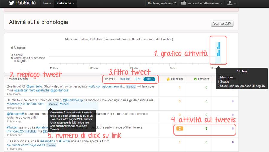 statistiche tweet interazioni